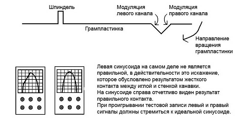 модуляция левого и правого канала