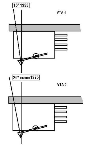 Ortofon SL-15 стал называться SL-20